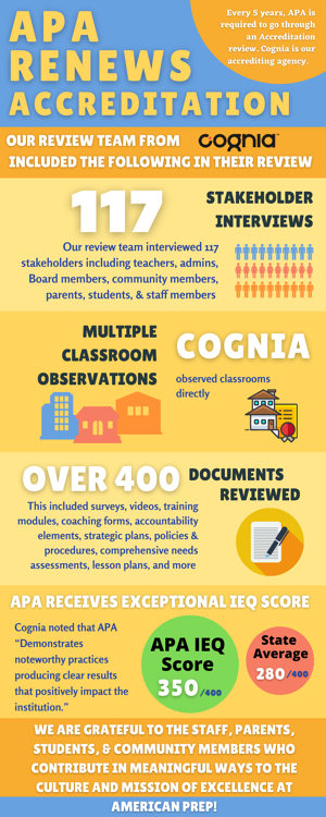Blue and Yellow Educate Kids Charity Infographic