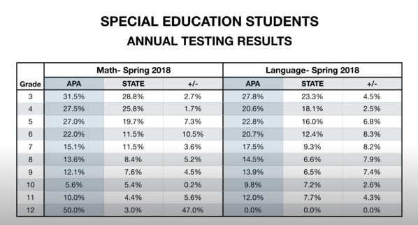 Special Education Academic Results